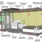 Annotated Shipping Container Home