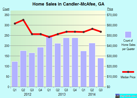 Candler Mcafee Real Estate House Value Index Trend