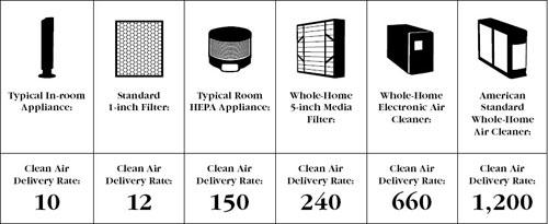 Clean Air Delivery Rate Definition