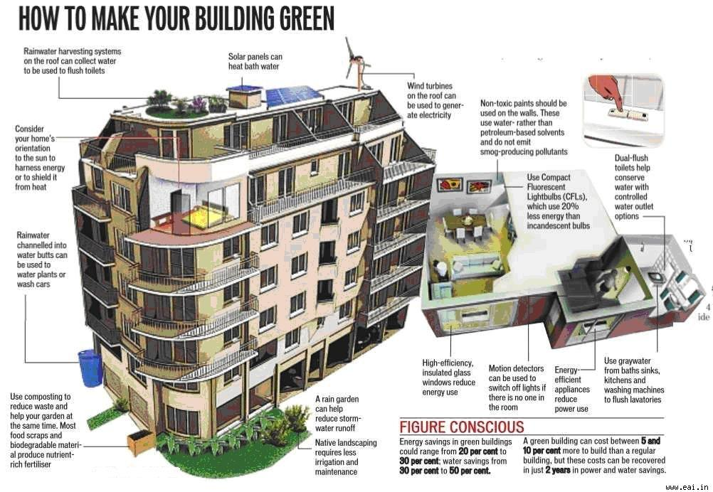 Concept Green Buildings