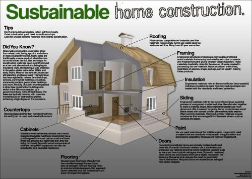 Eco Building Materials Sustainable Home Construction Builddirect Green