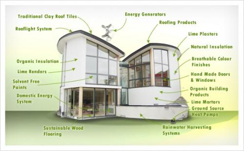 Eco Friendly Remodeling Los Angeles Green Home