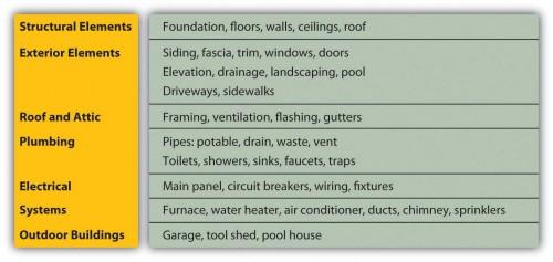 Figure Standard Home Inspection Checklist