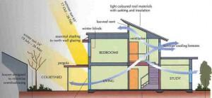 Green Building House Plans Design Energy Efficient