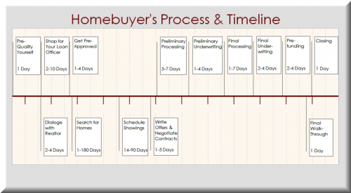 Home Buyer Process Timeline