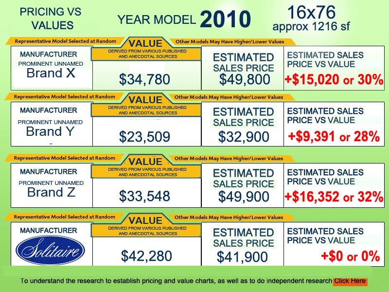 Manufactured Home Sales Price Value