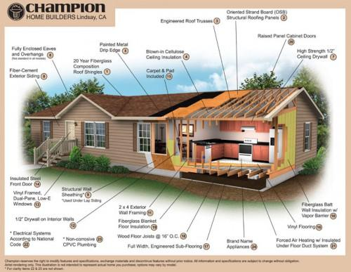 Manufactured Home Value Report Homes Housing