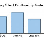 Mission Valley Elementary School Enrollment Grade