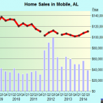 Mobile Real Estate House Value Index Trend