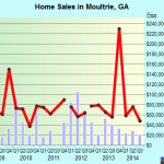 Moultrie Real Estate House Value Index Trend