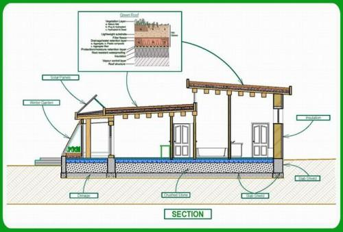 Plans Green Passive Solar House Section Home