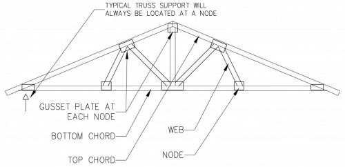 Prefabricated Engineered Wood Roof Truss Gusset Plates Top Chord