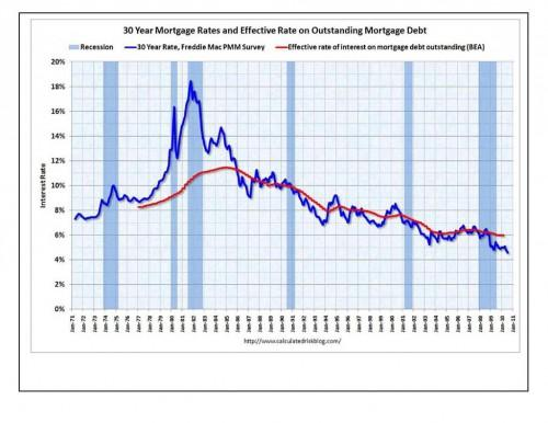 Rate History Charts Refinance Cash Out Home Equity New
