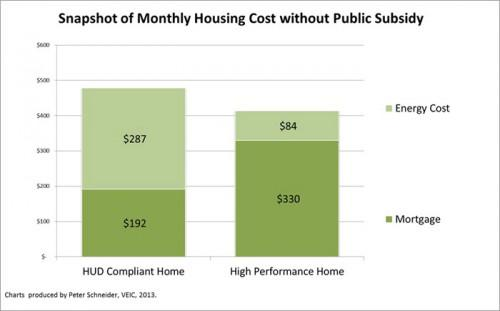 Reduced Energy Costs Outweigh Higher Mortgage Rates