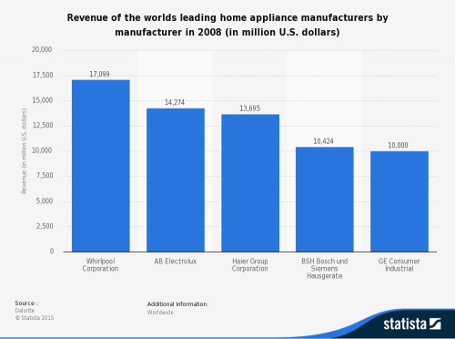 Revenue Leading Home Appliance Manufacturers