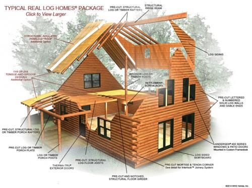 Typical Log Home Package Components