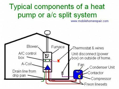Understanding Split System Air Conditioners