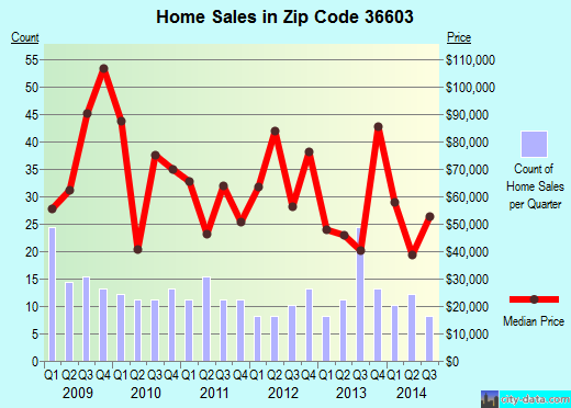 Zip Code Mobile Alabama Real Estate House Value Trends